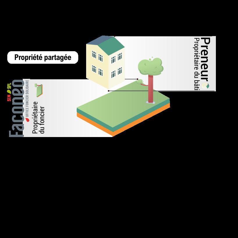 OFS/BRS : propriété partagée